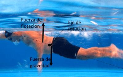 Flotación, piernas hundidas y nadar con pullboy
